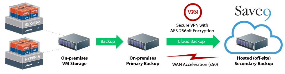 Veeam-Backup-and-Replication-WAN-Acceleration